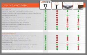 Compare LoftZone