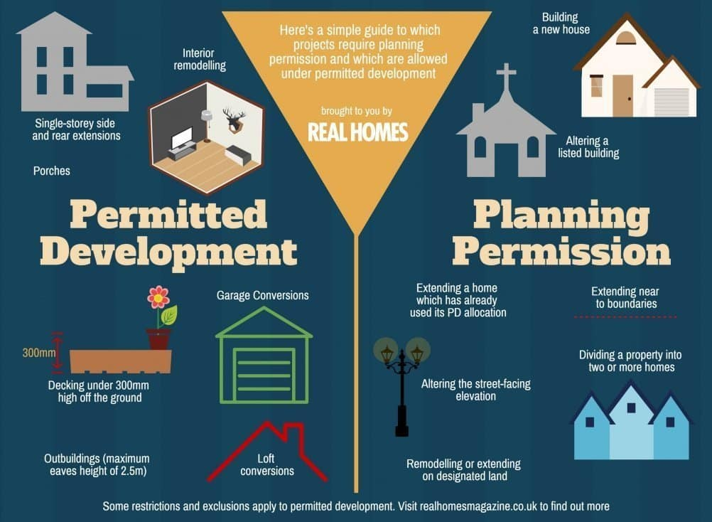 Real Homes guide to planning permission and permitted development